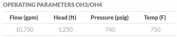 API-610 OH3 Vertical Pump