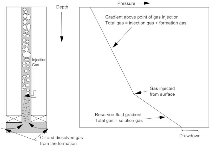 Artificial Lift Gas Lift
